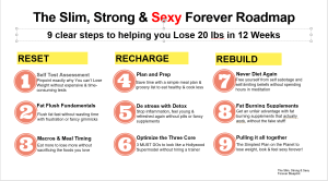 ONE PAGE SLIM, STRONG AND SEXY FOREVER ❤️ ROADMAP!
